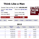 WTF?!? Think Like A Man Banned in France? Producer Will Packer Responds…